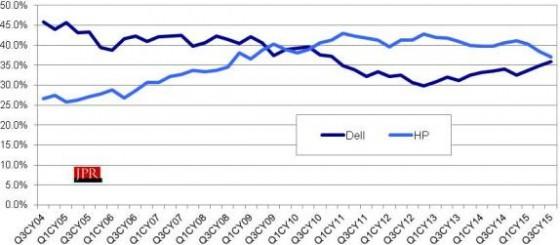 Dell vs. HP in workstation market units.