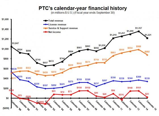 PTC calendar year Q116