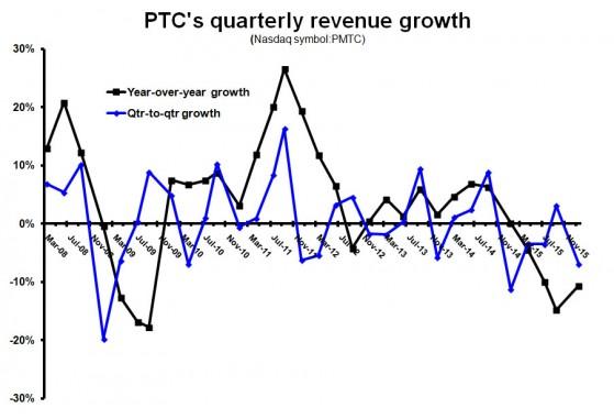 PTC growth Q116