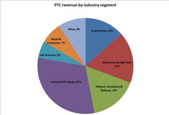 PTC industry pie Q116