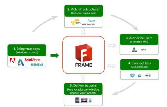 The Frame five-step proposition. (Source: Frame)