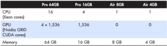 Frame CPU and GPU allocations. (Source: Frame)