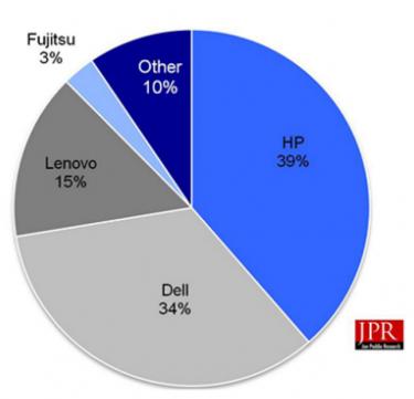 Workstation vendor market share, fourth quarter 2015.