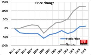 Intel's share price vs. NASDAQ