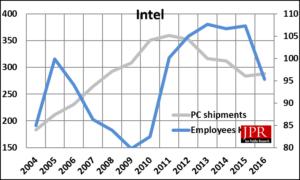 Intel's head-count vs. PC shipments