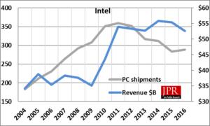Intel's revenue vs. PC shipments