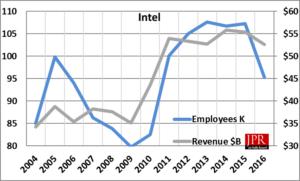 Intel's sales vs. head-count