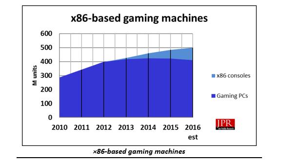 x86-graph