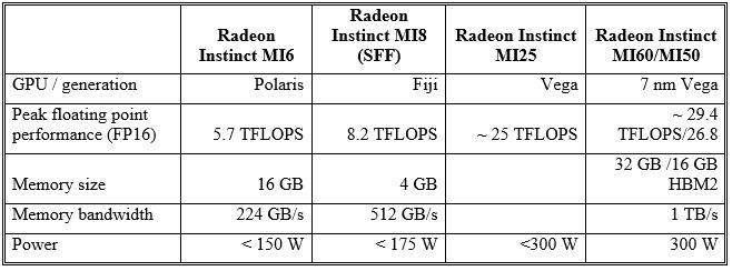 Amd S Next Horizon Dawns With 7 Nm Epyc Rome Zen 2 Processor Graphicspeak