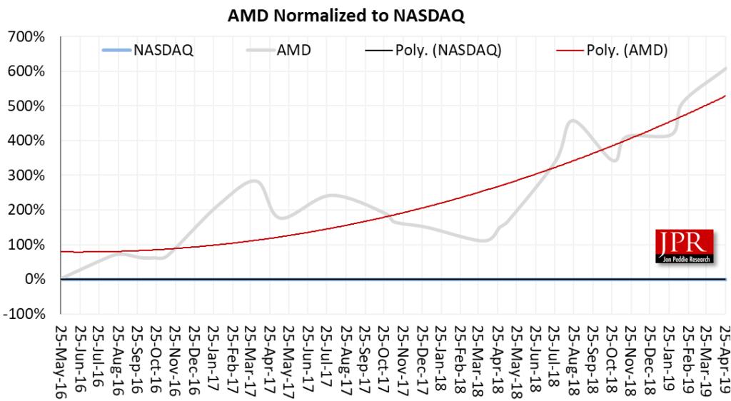 AMD Q1 2019 results : GraphicSpeak - Graphic Speak