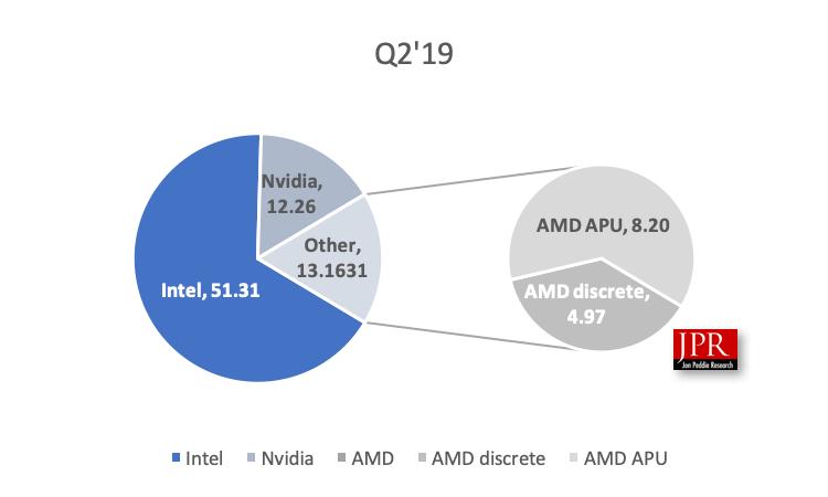 Amd Total Gpu Market Share Exceeds Nvidia Graphicspeak