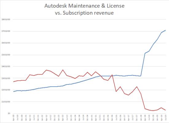 Autodesk announces solid results for the quarter • GraphicSpeak