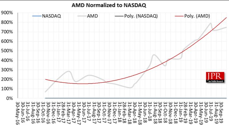 Comparison of AMD share price to NASDAQ