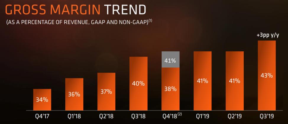 AMD chart of gross margins